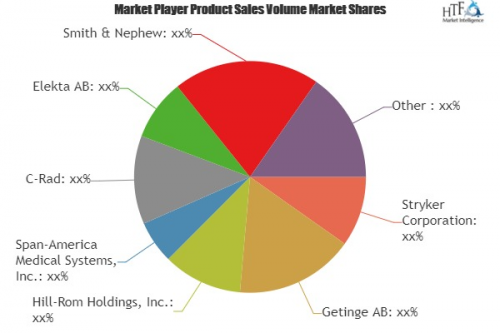 Patient Positioning Systems Market'