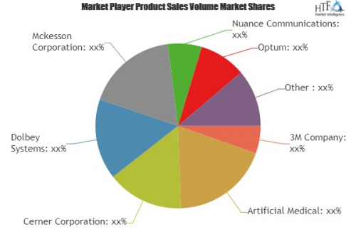 Computer Assisted Coding (CAC) Software Market'