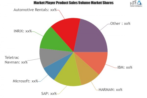 Vehicle Analytics Market'