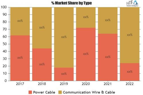 Eco Fiber Market Analysis & Forecast For Next 5 Year'