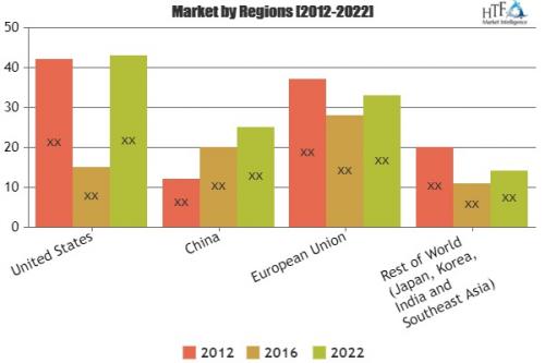 Smart Transportation Market Analysis & Forecast For '