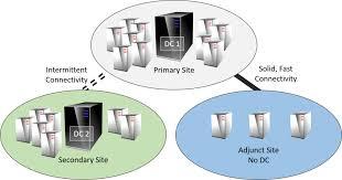Multi Domain Controller Market'