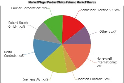 Building Automation Systems (BAS) Market'
