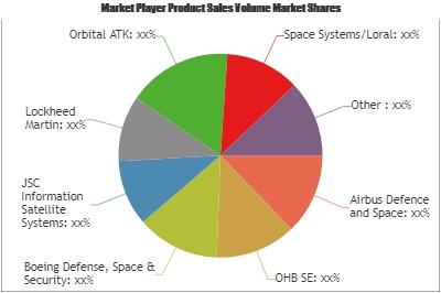 Satellite Manufacturing and Launch Market'