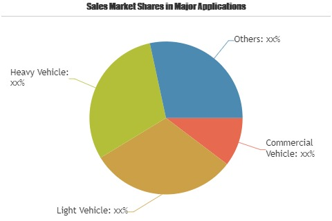 Automotive Ignition Device Market'