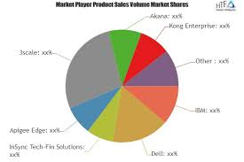 API Management Services Market'