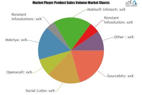 App Creation Software Market'
