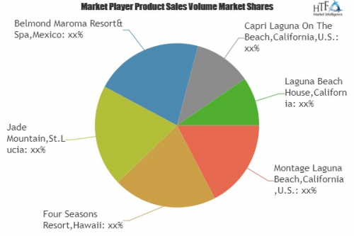 Beach Hotels Market Is Booming Worldwide with Leading Key Pl'