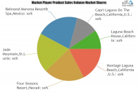 Beach Hotels Market Is Booming Worldwide with Leading Key Pl