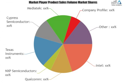 IoT chip Market Astonishing Growth by 2024|Qualcomm, NXP Sem'