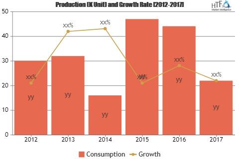 What's Growing Demand on Crowd Analytics Market? N'