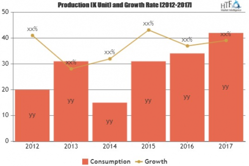 Freight Cars Market to see Stunning Growth'
