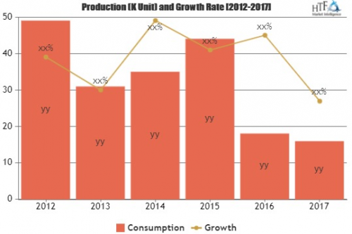 Newsprint Market is Booming Worldwide'