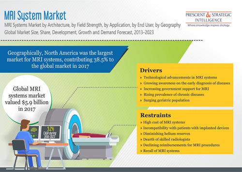 MRI systems market'