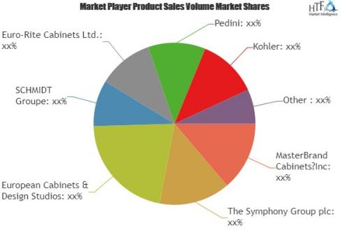 Kitchen Furnitures Market Analysis & Forecast For Ne'