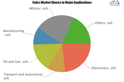 Next Generation Energy Storage Systems Market Analysis &'