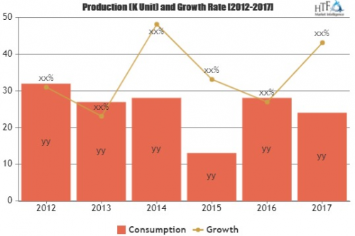 Construction Waste Management Market is Booming Worldwide'