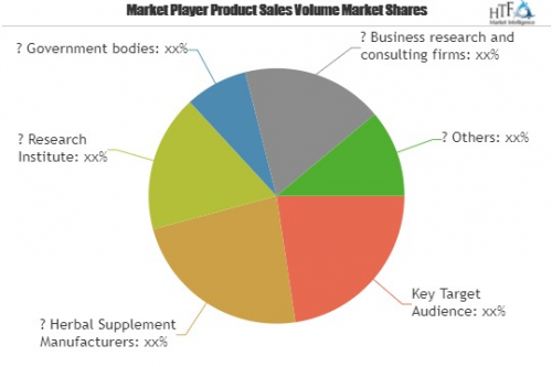 Herbal Supplements Market to see Stunning Growth'