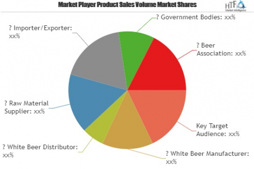 White Beer Market is Booming Worldwide|Hoegaarden'