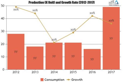 Transit Cards Market Is Booming Worldwide  Gemalto, Watchdat'