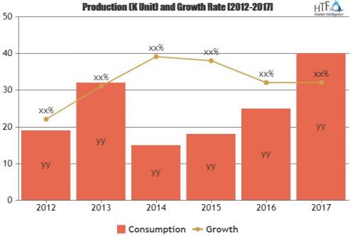 Rare metal Market Comprehensive Study Explores Huge Growth|'