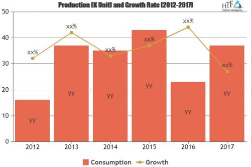 Smart TV Sticks Market To Witness Huge Growth By Leading Key'