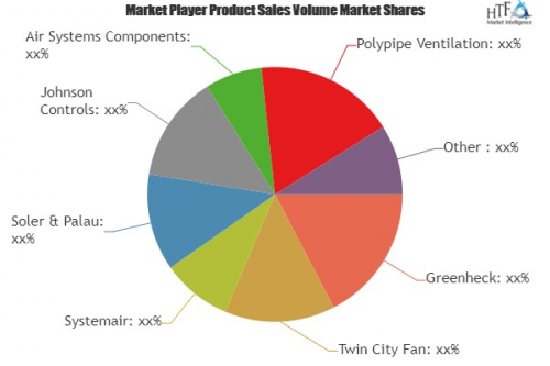 Fans and Blowers Market'