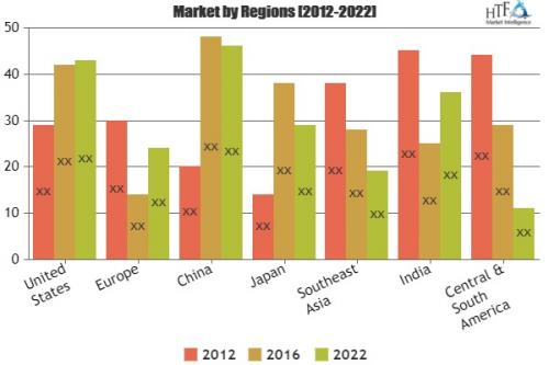 Safety Data Sheet (SDS) Management Market Analysis &'