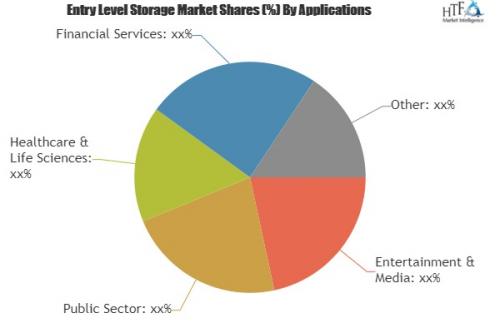 Entry Level Storage Market Analysis & Forecast For N'