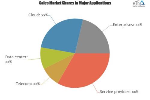 Virtual Router Market Analysis & Forecast For Next 5'