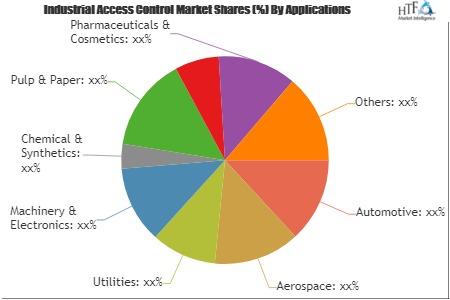 Industrial Access Control Market'