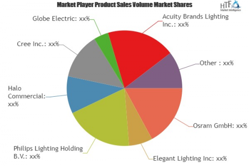 Recessed Lighting Market'
