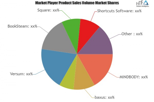 Barber Shop Management Software Market'