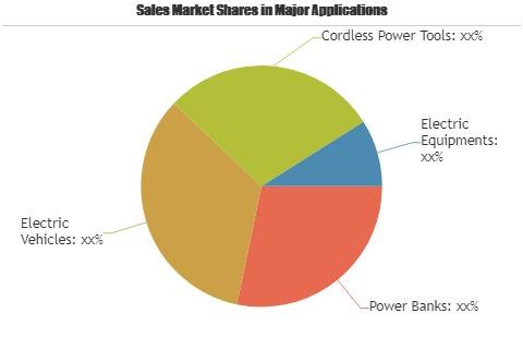 Grid-Scale Battery Storage Technologies Market'