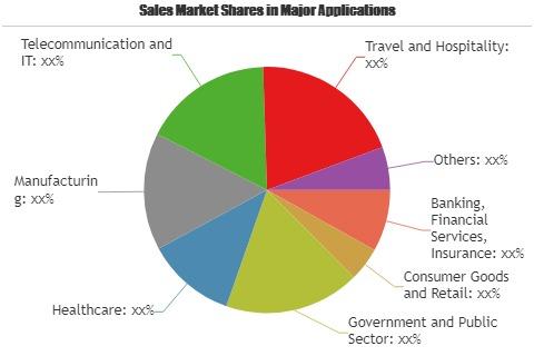 Cloud Migration Services Market'