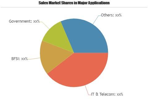 Software Load Balancers Market'