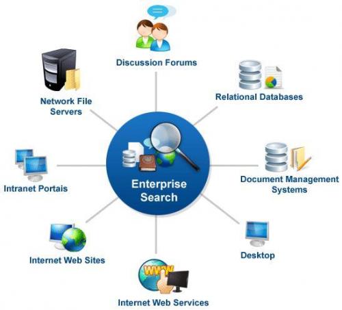 Global Enterprise Search Software Market'