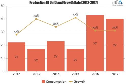 Aerospace Forgings Market Analysis & Forecast For Ne'
