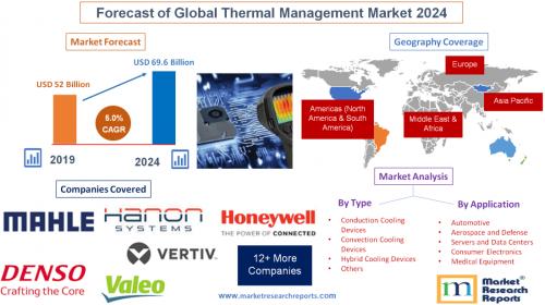 Forecast of Global Thermal Management Market 2024'