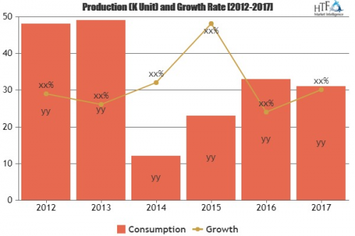 Paper Chemicals Market Is Thriving Worldwide| Harima Chemica'