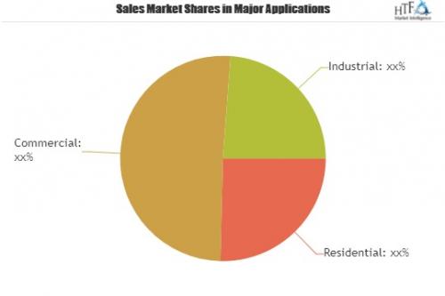Nanowire Battery Market is Booming Worldwide'