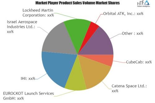 Small Launch Vehicle Market'