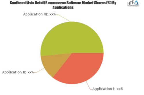Retail E-commerce Software Market'