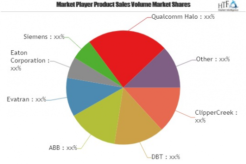Electric Vehicle Charging Equipment Market by Technology Gro'