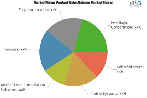 What Will Be the Growth of Feed Software Market in Coming Ye'