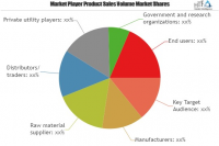 Construction Plastics Market is Booming Worldwide