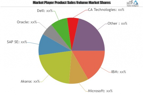 New Study focusing on Global API Management Market 2019-2025'
