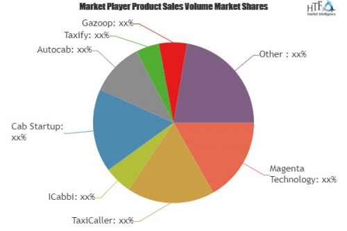 Taxi Dispatch Software Market'