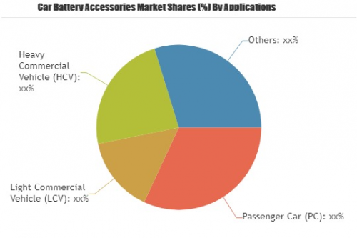Car Battery Accessories market to set phenomenal growth'