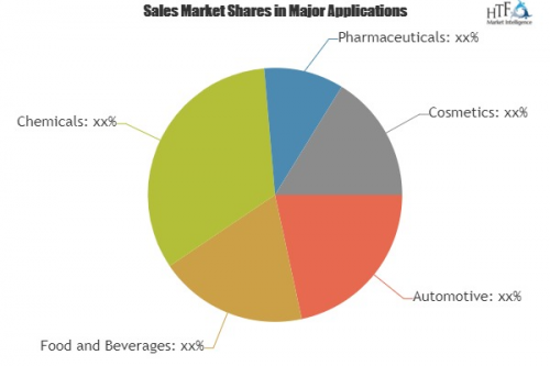 Bottle Caps Market to see Stunning Growth with Key Players'